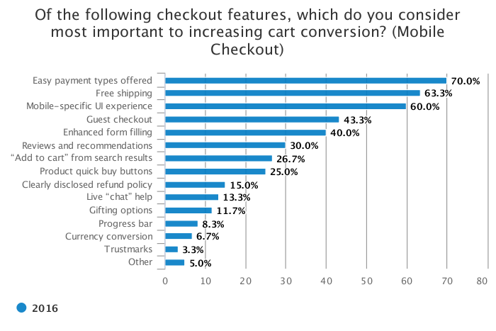NRF | Checkout features that turn online shoppers into