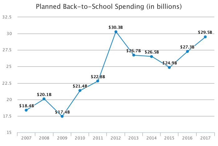 NRF | Back-to-school and back-to-college spending to reach