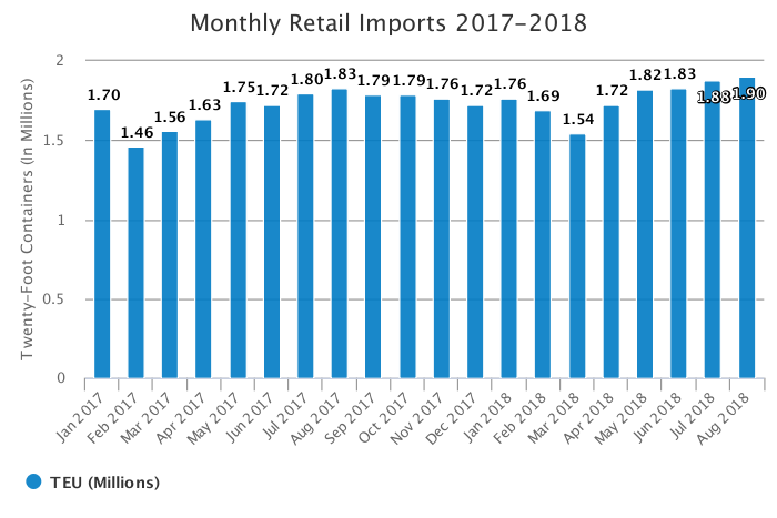 NRF   Imports increasing but threatened by growing trade war