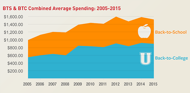 Back to School and College Combined Average Spending: 2005-2015