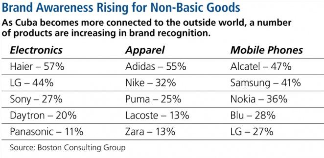 cb9a3b51934 Brand Awareness Rising for Non-Basic Goods