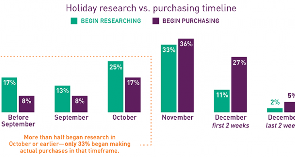 Holiday research vs planning timeline