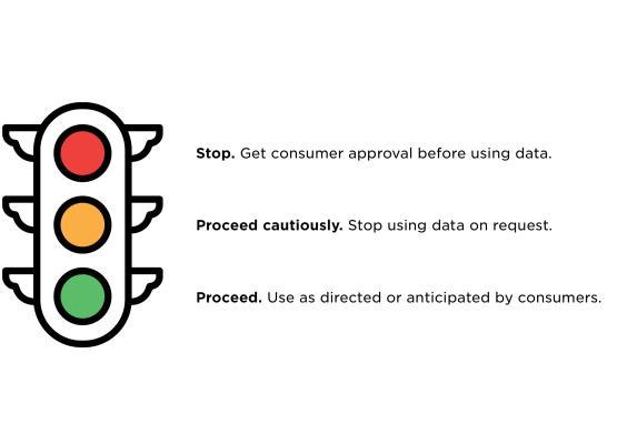 Privacy Stoplight Model